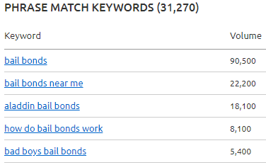 Bail Bonds Keyword List From SEMrush