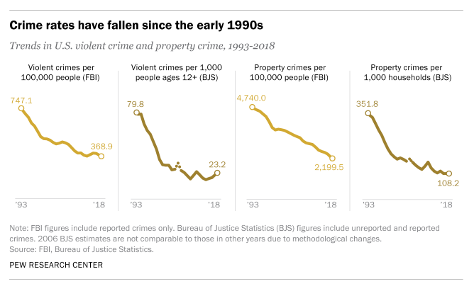 Pew Research Showing Crime Trends