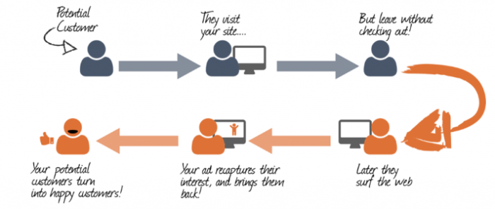 The Process of Ad Retargeting