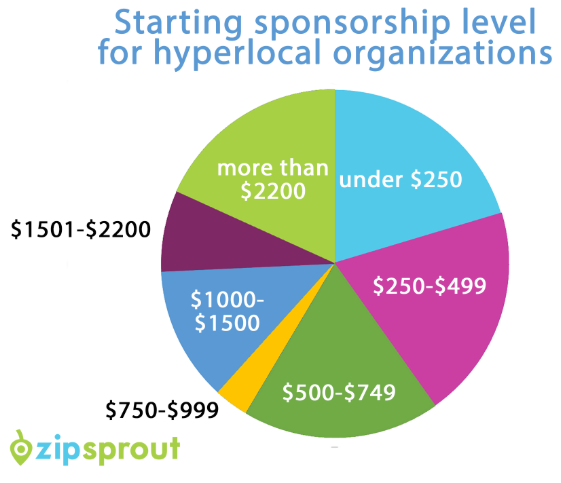 Sponsorship Pricing Chart